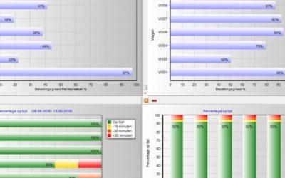 Rittenplanning KPI's in TRACC Planning 7.2